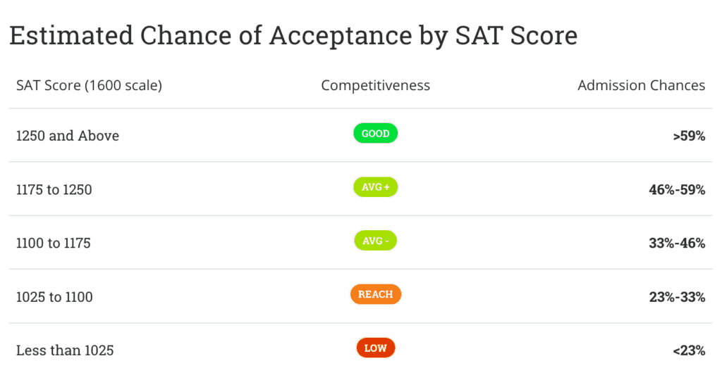 SAT NEEDED AT CAL STATE FULLERTON